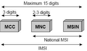 Global-IMSI-Numbers-and-Networks