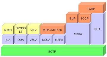 SCTP_Protocol