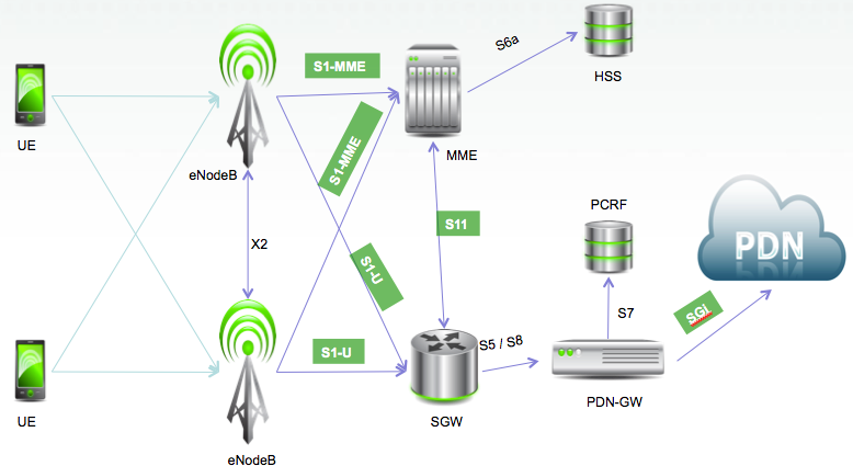 What Is 2g 3g 4g Intelisecure